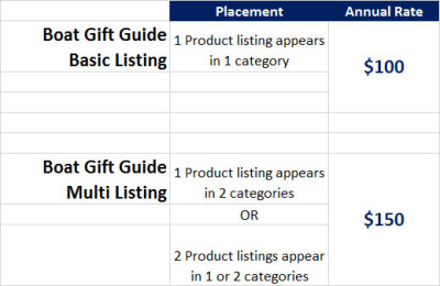 boat gift guide listings